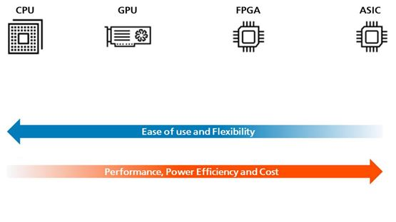 But why choose FPGAs for vision processing?
