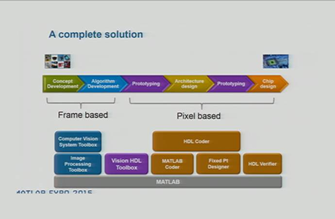 Webinar: Simplifying the Development of Computer Vision Systems