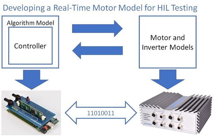 Learn How to Setup a Motor Model for HIL Testing